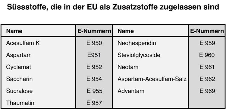 Süsstoffe, die in der EU als Zusatzstoffe zugelassen sind.