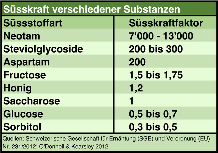 Süsskraft verschiedener Substanzen