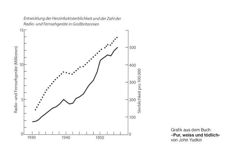 Korrelation John Yudkin