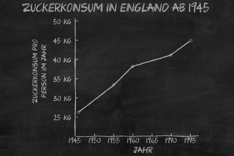 Zuckerkonsum in England