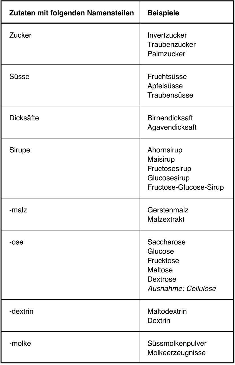 Zucker hat viele Namen