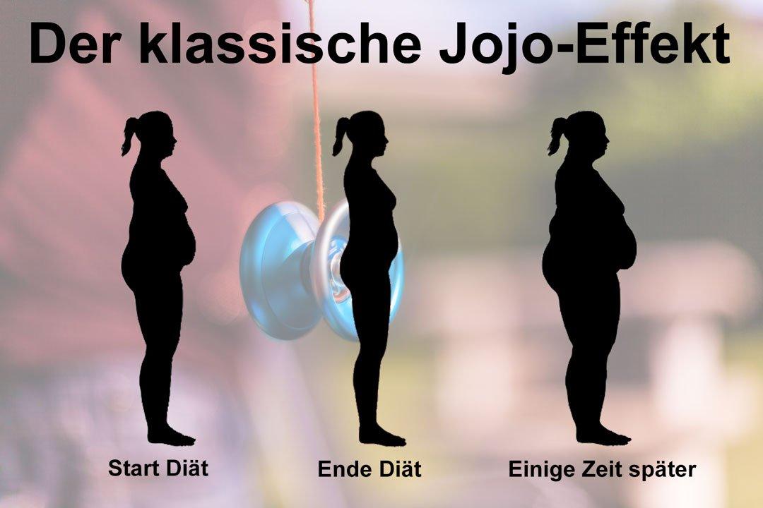 Eine Diät führt meist zum klassische Jojo-Effekt: Drei  Frauensillhoutten bei Beginn Diät, beim Ende und einige Zeit später