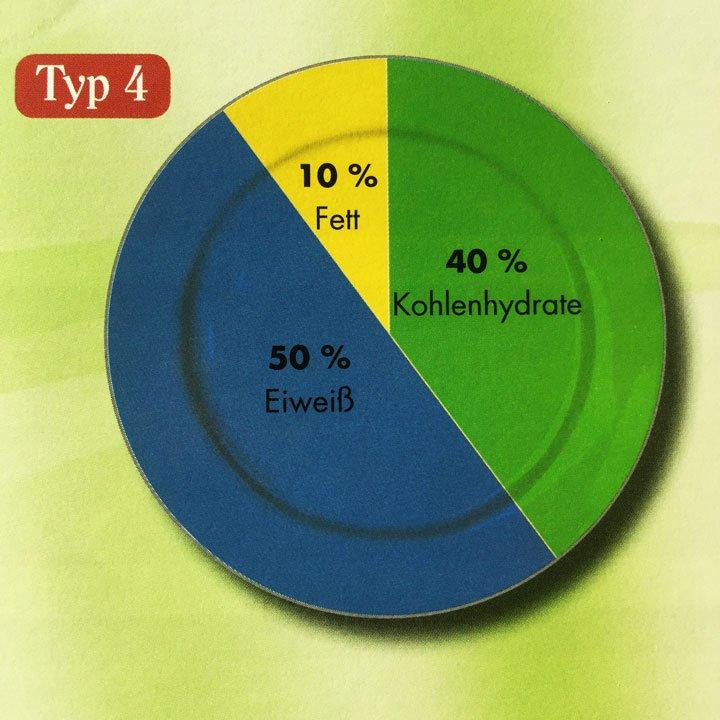 Teller-Einteilung für den Stoffwechseltyp 4