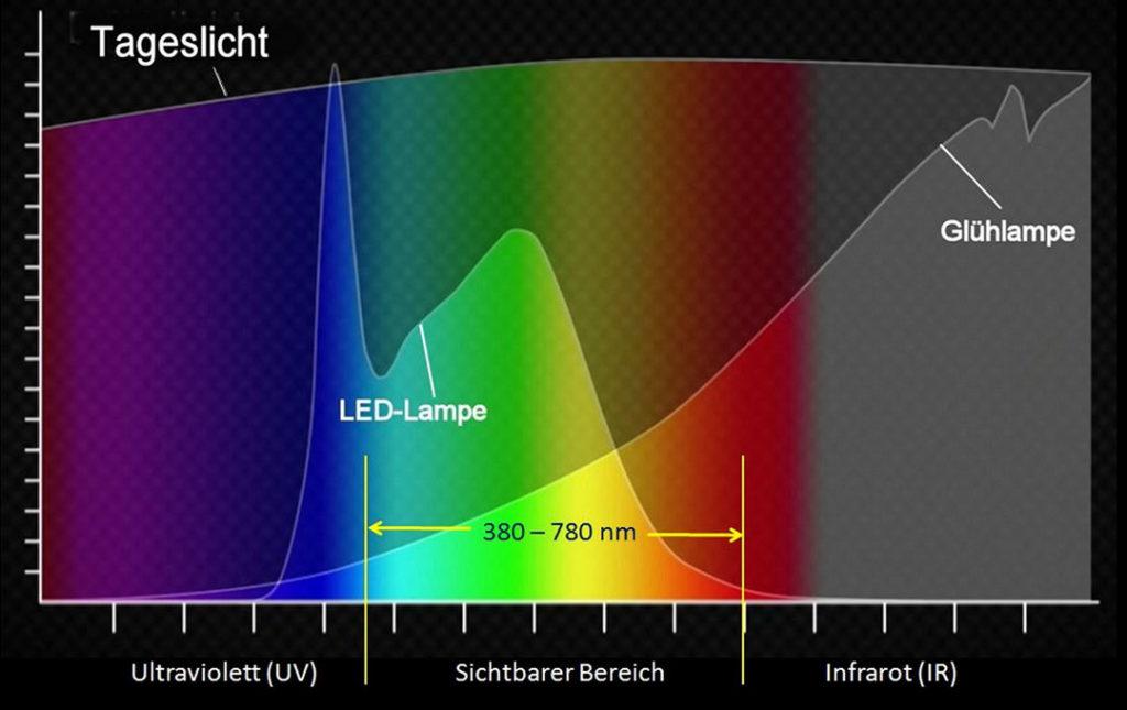Spektrum von Sonne, LED und Glühlampe.