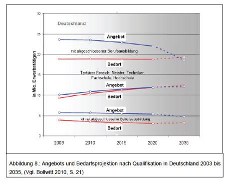 Angebots- und Bedarfsprojektion nach Qualifikation in Deutschland