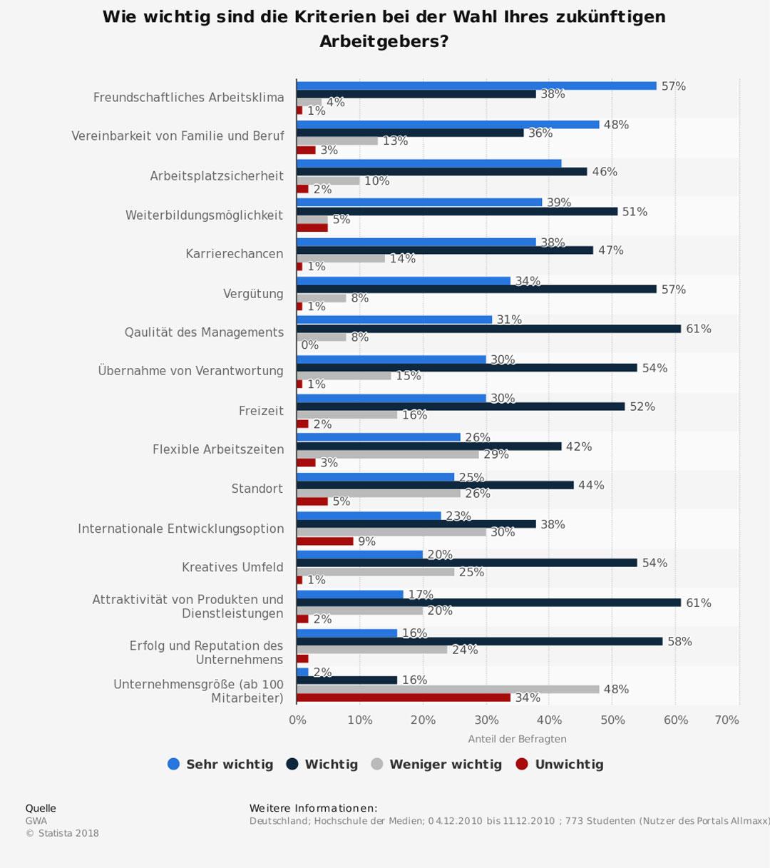 Wie wichtig sind die Kriterien bei der Wahl Ihres zukünftigen Arbeitgebers