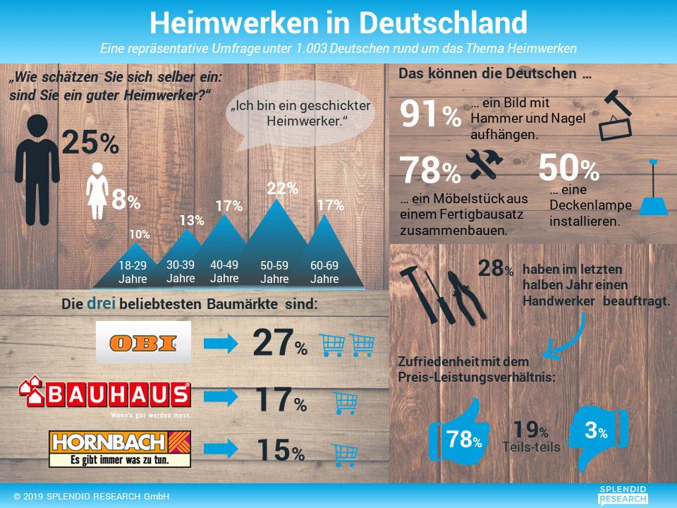 Infografik Heimwerken in Deutschland
