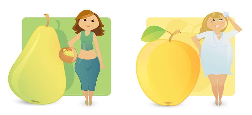 Das ungesunde am Bauch ist Bauchfett kommt vor allem bei der Apfelform des Körpers vor. Die Birnenform mag zwar lästiger für die Betroffenen sein, gilt jedoch als gesünder.