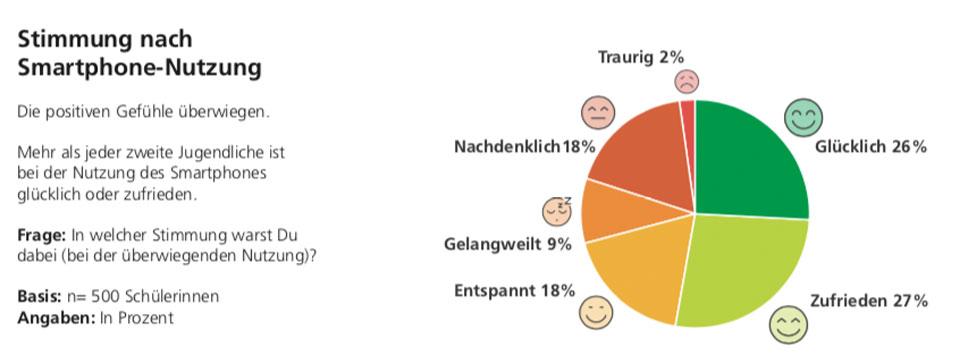 Grafik zeigt Stimmung nach Smartphone-Nutzung bei Jugentlichen
