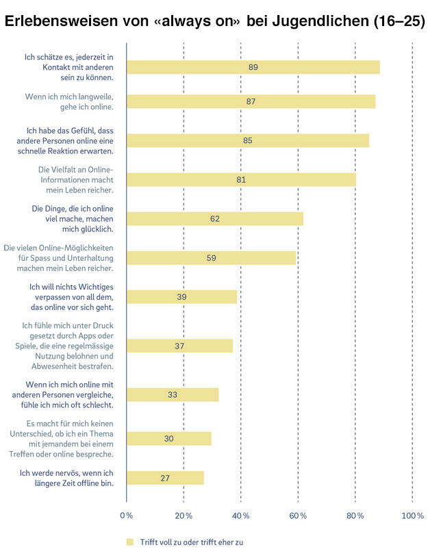 Grafik: Erlebensweisen von «always on» bei Jugendlichen (16–25)