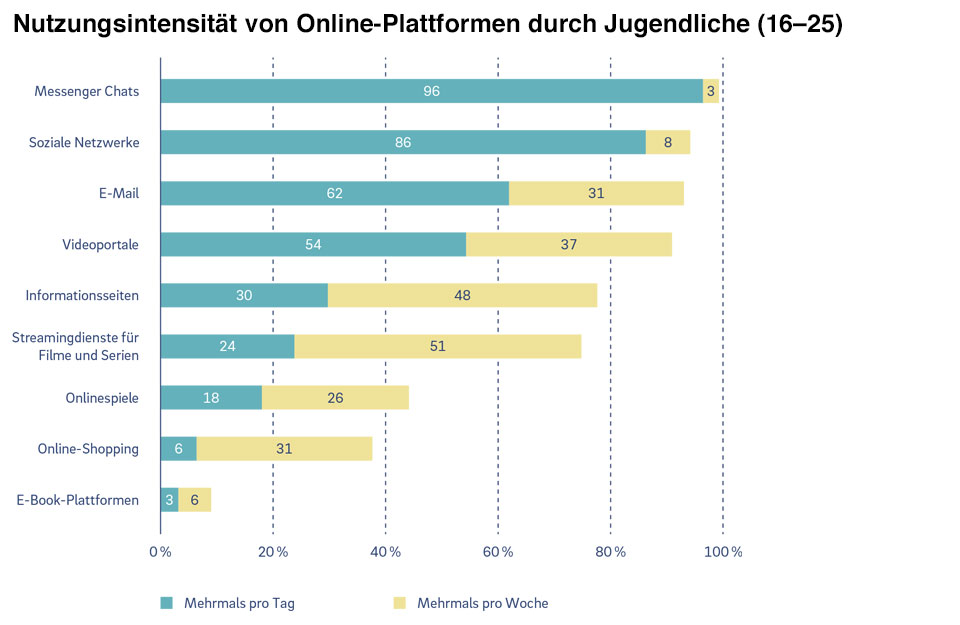 Nutzungsintensität von Online-Plattformen durch Jugendliche (16–25)