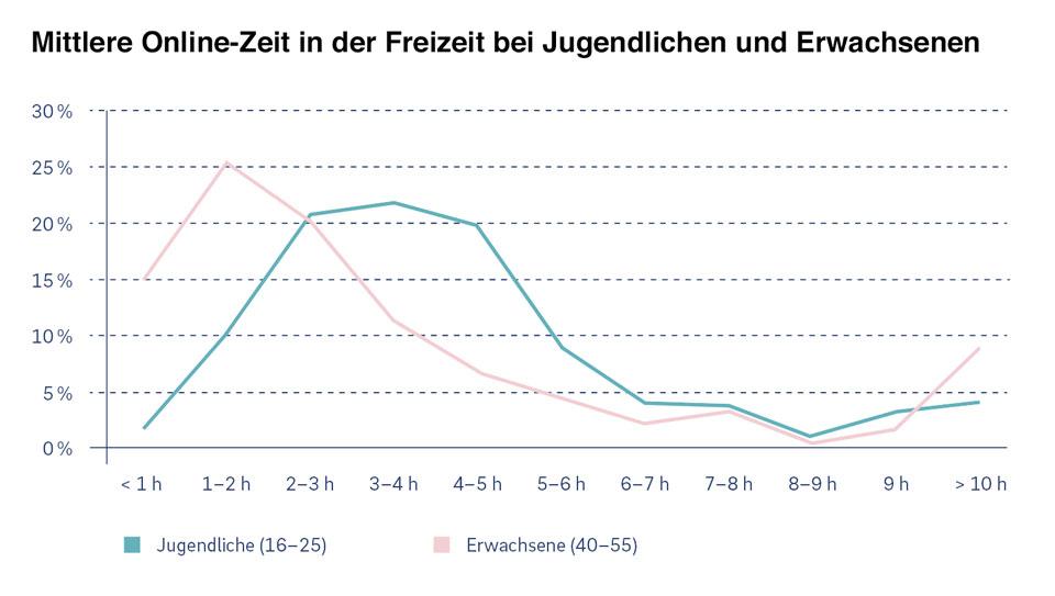 Grafik: Mittlere Online-Zeit in der Freizeit bei Jugendlichen und Erwachsenen