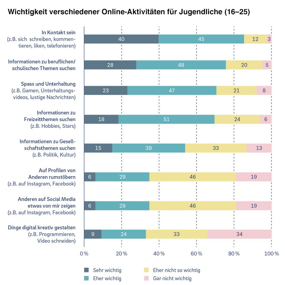 Grafik: Wichtigkeit verschiedener Online-Aktivitäten für Jugendliche (16–25)
