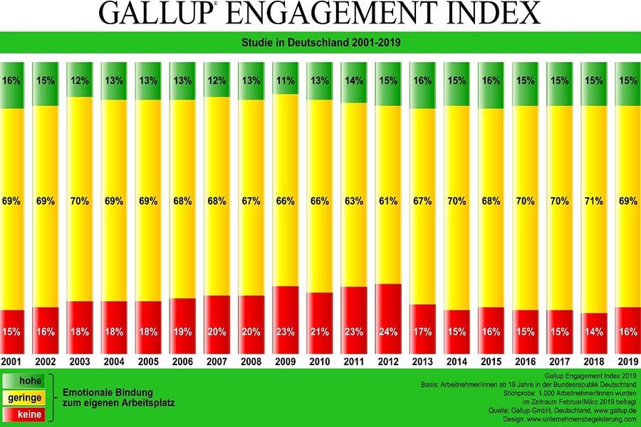Statistik zur emotionaler Bindung zum Arbeitsplatz