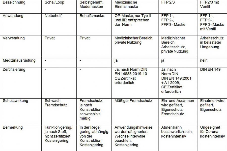 Tabelle der unterschiedlichen Typen von Masken